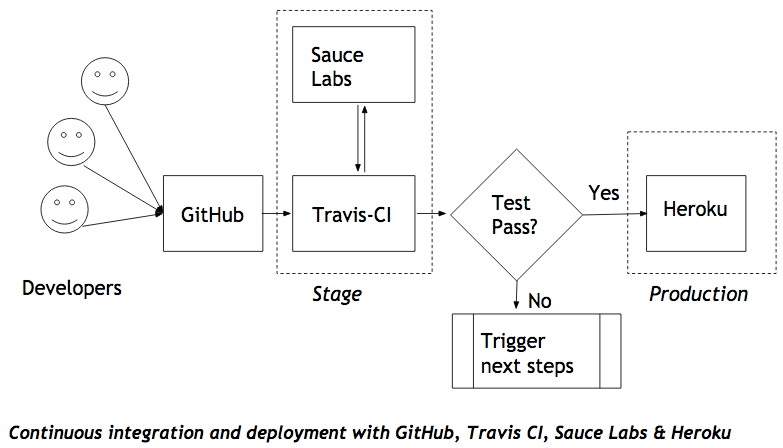 Architecture with GitHub, Travis CI, Sauce Labs and Heroku