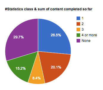 Pie chart showing course content completed by students based on #statistics classes taken